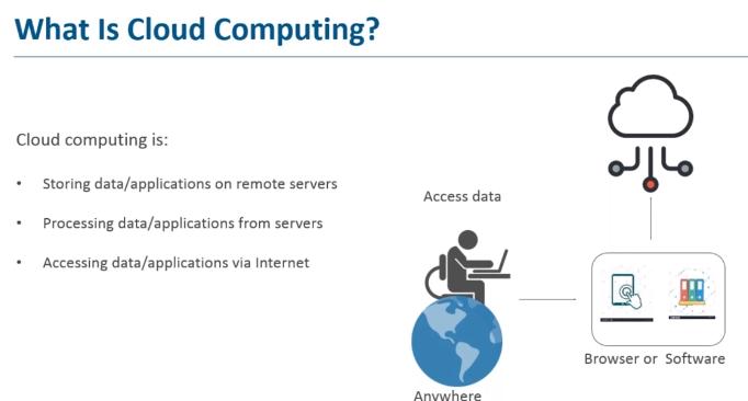Cloud Fundamentals