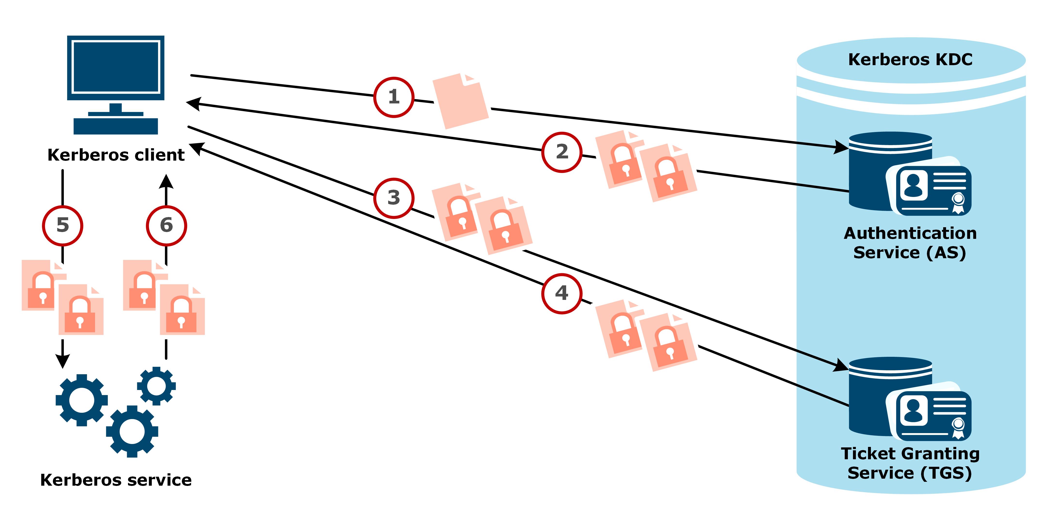 kerberoasting simplified
